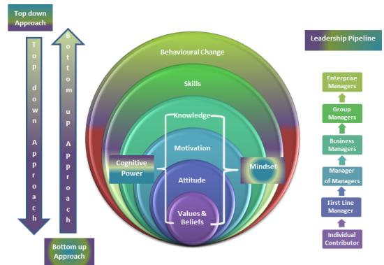 Comprehensive-leadership-development-1