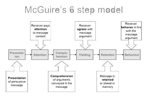 Maguires-model-for-credible-coaching1
