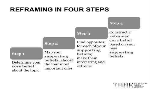 reframing-in-four-steps